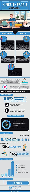infographie kinésithérapie générale - massage, kiné Liège, kinésithérapeute infographie, infographie kinésithérapie, statistiques kinésithérapie image, différences entre kinésithérapie et massage infographie, stats sur la kinésithérapie