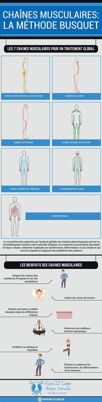 chaînes musculaires infographie, méthode busquet, kiné, kinésithérapie, informations chaines musculaires kinésithérapie, infographie chaînes musculaires, infographie 7 chaînes musculaires, bienfaits des chaînes musculaires, image kinésithérapeute, kinésithérapie image